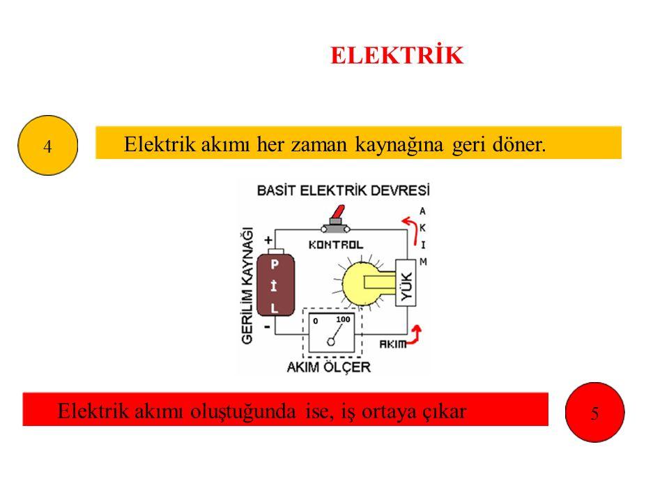 ELEKTRİK Elektrik akımı her zaman kaynağına geri döner. 4 Elektrik akımı oluştuğunda ise, iş ortaya çıkar 5