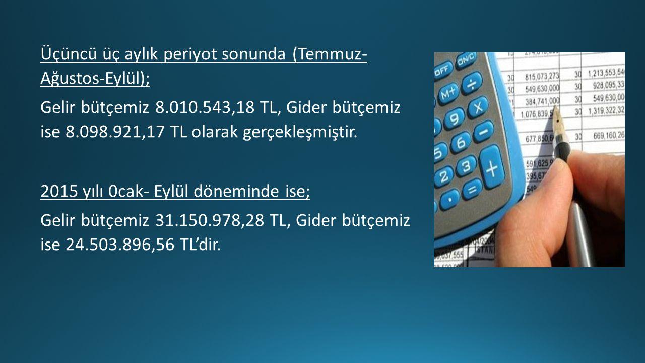 Üçüncü üç aylık periyot sonunda (Temmuz- Ağustos-Eylül); Gelir bütçemiz 8.010.543,18 TL, Gider bütçemiz ise 8.098.921,17 TL olarak gerçekleşmiştir.