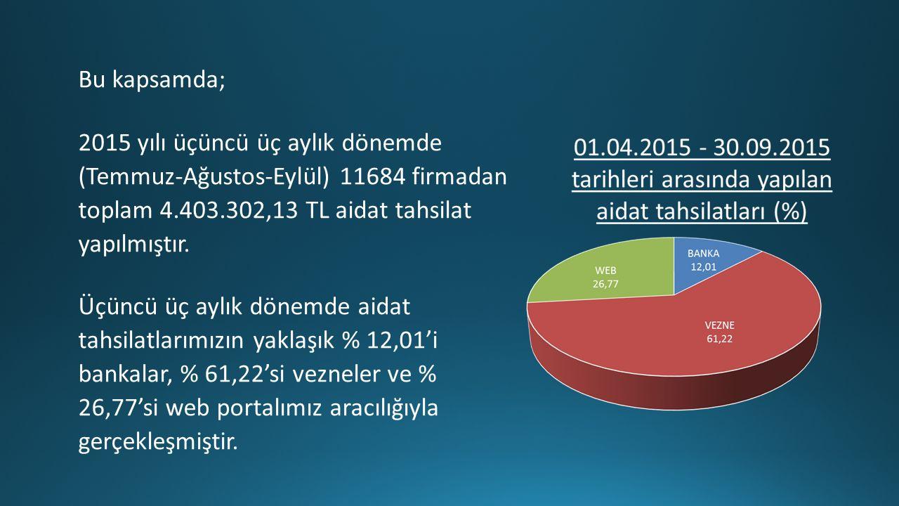 Bu kapsamda; 2015 yılı üçüncü üç aylık dönemde (Temmuz-Ağustos-Eylül) 11684 firmadan toplam 4.403.302,13 TL aidat tahsilat yapılmıştır.