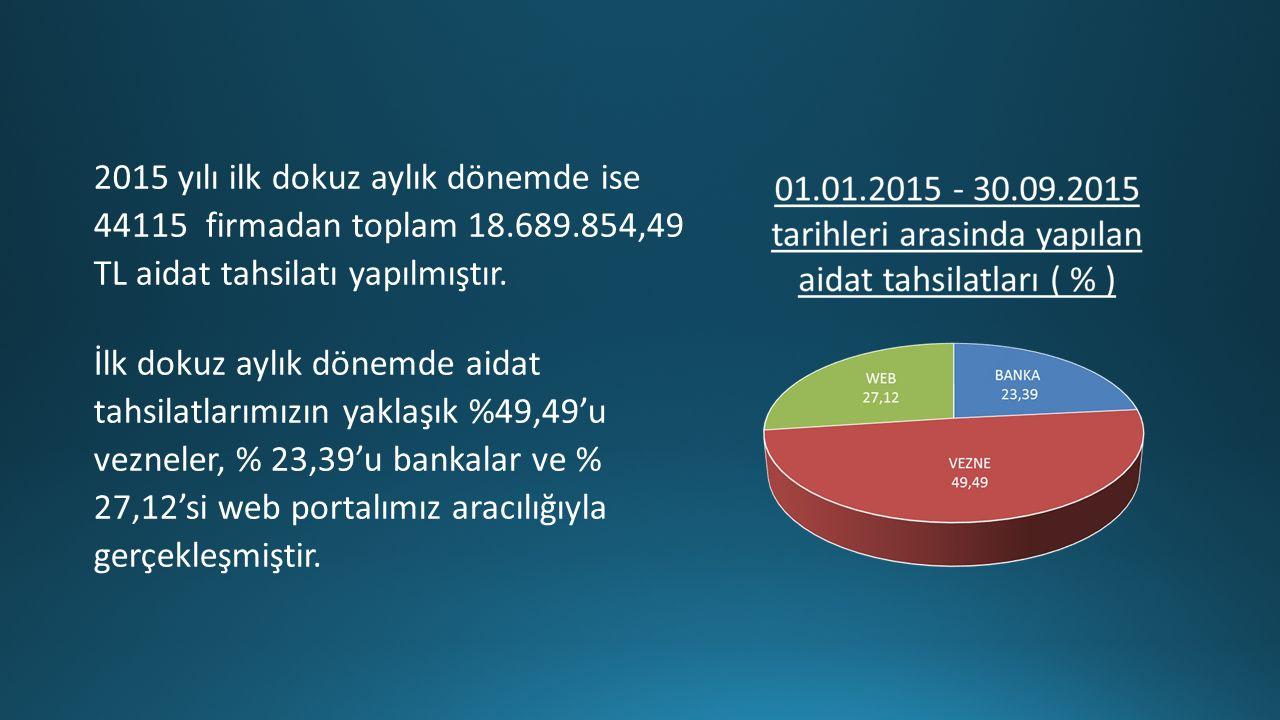 2015 yılı ilk dokuz aylık dönemde ise 44115 firmadan toplam 18.689.854,49 TL aidat tahsilatı yapılmıştır.