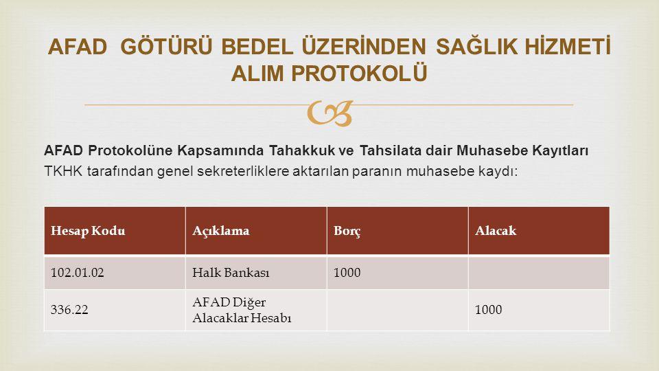  AFAD Protokolüne Kapsamında Tahakkuk ve Tahsilata dair Muhasebe Kayıtları Muhasebe birimi tarafından sağlık tesisine paranın aktarılması kaydı: Hesap KoduAçıklamaBorçAlacak 336.22 AFAD Diğer Alacaklar Hesabı 1000 103.02 Gönderme Emirleri Hesabı 1000 AFAD GÖTÜRÜ BEDEL ÜZERİNDEN SAĞLIK HİZMETİ ALIM PROTOKOLÜ