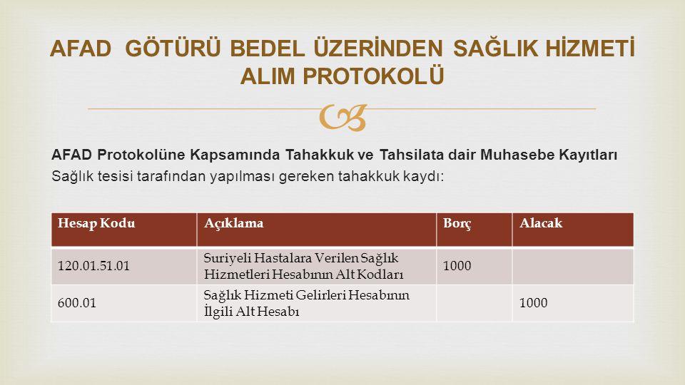  AFAD Protokolüne Kapsamında Tahakkuk ve Tahsilata dair Muhasebe Kayıtları Sağlık tesisi tarafından yapılması gereken tahsilat kaydı: Hesap KoduAçıklamaBorçAlacak 102.01.02Halk Bankası1000 120.01.51.01 Suriyeli Hastalara Verilen Sağlık Hizmetleri Hesabının Alt Kodları 1000 AFAD GÖTÜRÜ BEDEL ÜZERİNDEN SAĞLIK HİZMETİ ALIM PROTOKOLÜ