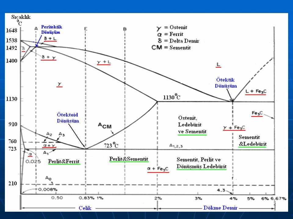 Ferrit(): HMK yapılı demir içerisinde çok az orandaki karbonun çözünmesiyle oluşan bir arayer katı çözeltisidir.
