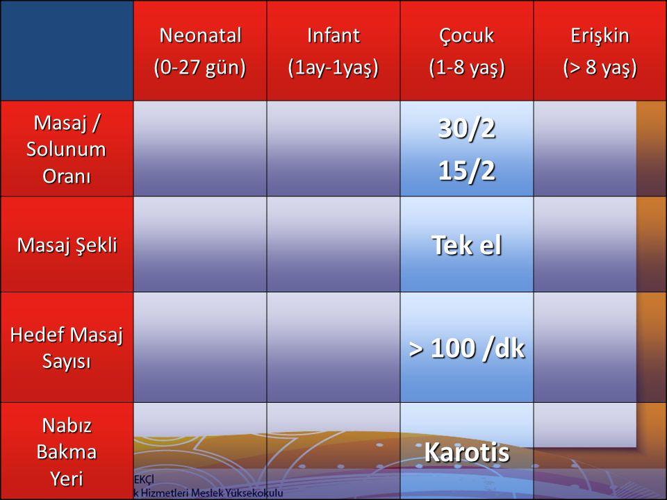 Neonatal (0-27 gün) Infant(1ay-1yaş)Çocuk (1-8 yaş) Erişkin (> 8 yaş) Masaj / Solunum Oranı 30/215/2 Masaj Şekli Tek el Hedef Masaj Sayısı > 100 /dk N