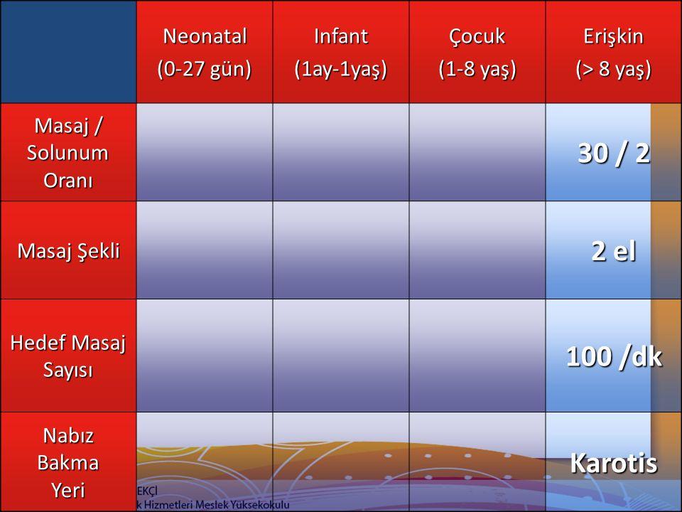 Neonatal (0-27 gün) Infant(1ay-1yaş)Çocuk (1-8 yaş) Erişkin (> 8 yaş) Masaj / Solunum Oranı 30 / 2 Masaj Şekli 2 el Hedef Masaj Sayısı 100 /dk Nabız B
