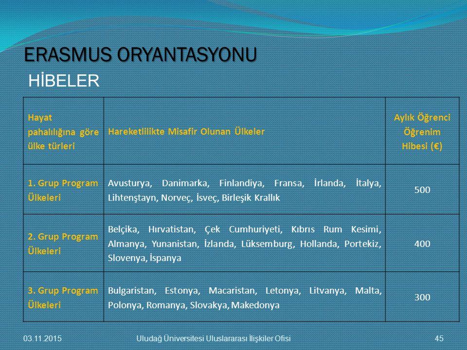 HİBELER ERASMUS ORYANTASYONU 03.11.201545Uludağ Üniversitesi Uluslararası İlişkiler Ofisi Hayat pahalılığına göre ülke türleri Hareketlilikte Misafir