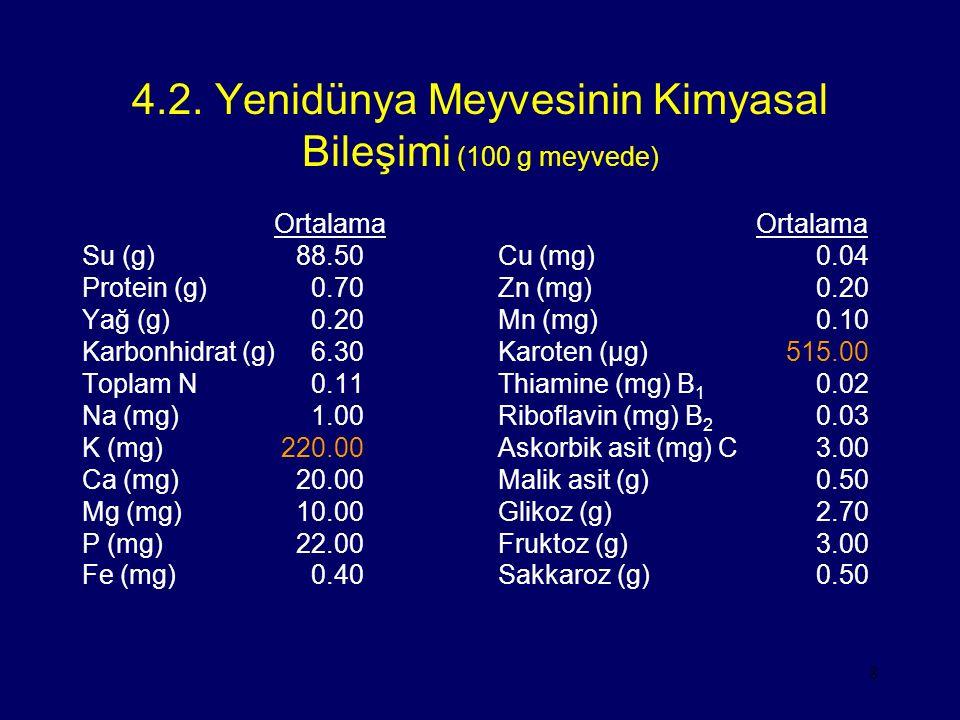 8 4.2. Yenidünya Meyvesinin Kimyasal Bileşimi (100 g meyvede) Ortalama Su (g) 88.50 Protein (g) 0.70 Yağ (g) 0.20 Karbonhidrat (g) 6.30 Toplam N 0.11