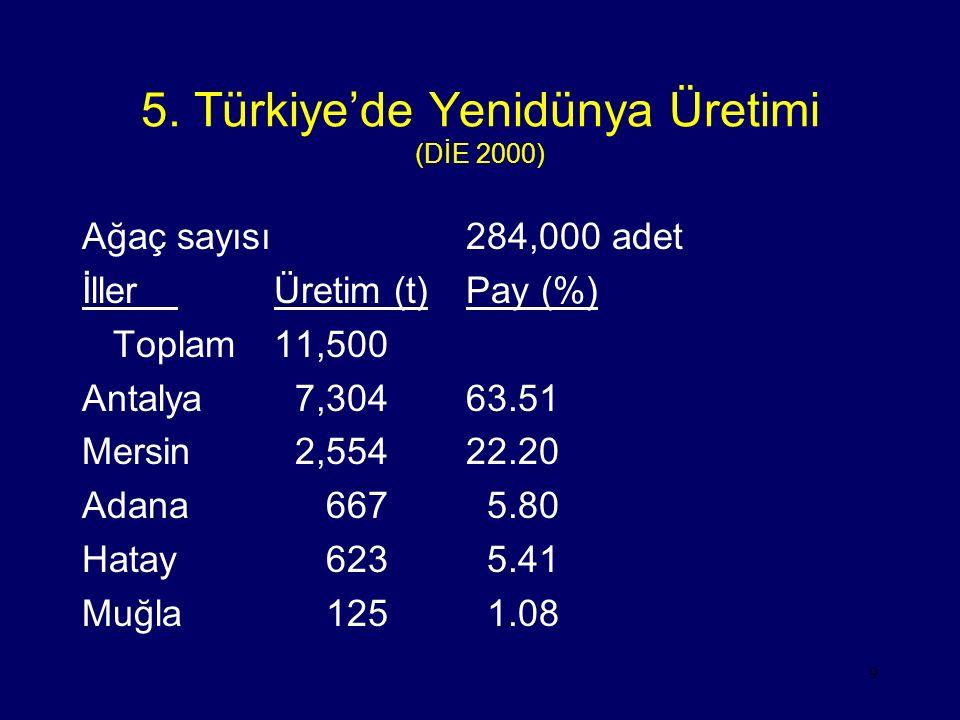 9 5. Türkiye'de Yenidünya Üretimi (DİE 2000) Ağaç sayısı284,000 adet İllerÜretim (t)Pay (%) Toplam11,500 Antalya 7,30463.51 Mersin 2,55422.20 Adana 66