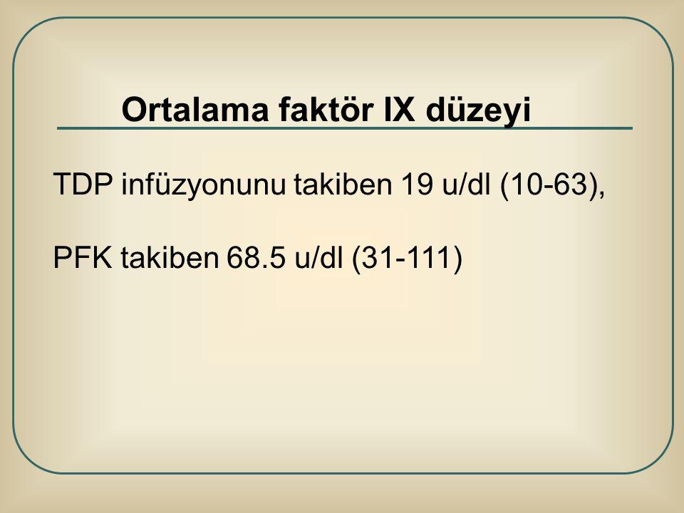 Ortalama faktör IX düzeyi TDP infüzyonunu takiben 19 u/dl (10-63), PFK takiben 68.5 u/dl (31-111)