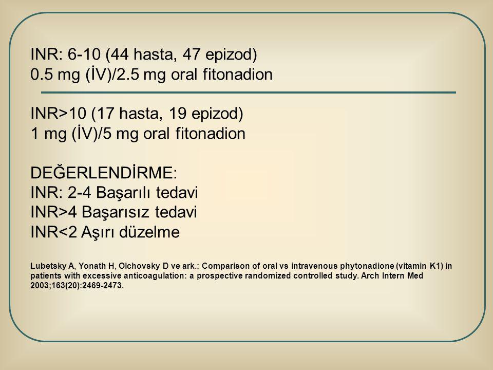 INR: 6-10 (44 hasta, 47 epizod) 0.5 mg (İV)/2.5 mg oral fitonadion INR>10 (17 hasta, 19 epizod) 1 mg (İV)/5 mg oral fitonadion DEĞERLENDİRME: INR: 2-4