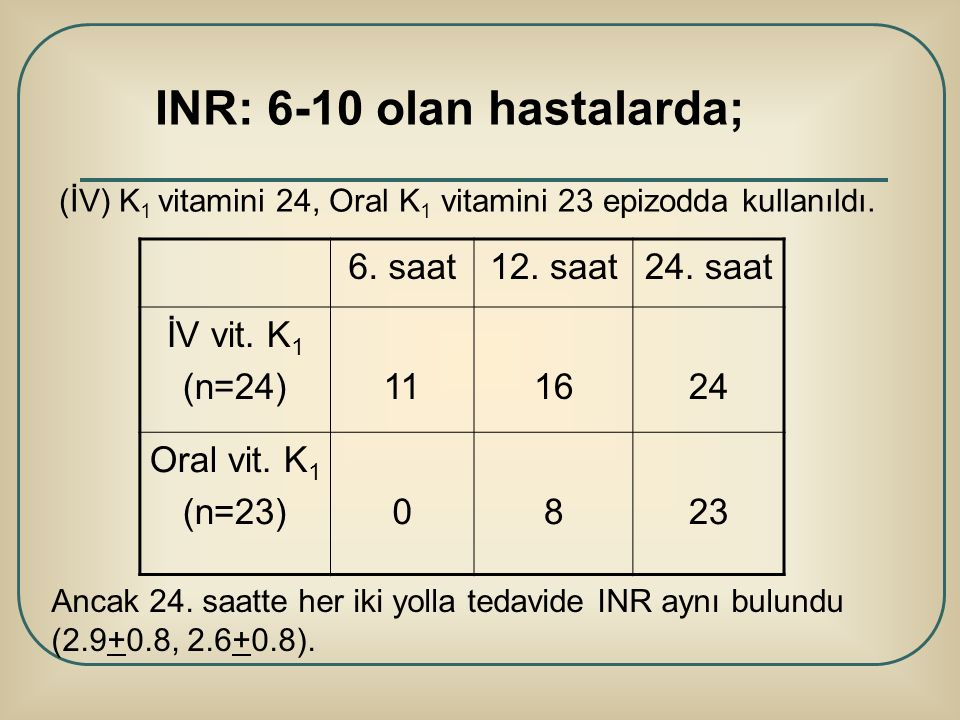 6. saat12. saat24. saat İV vit. K 1 (n=24)111624 Oral vit. K 1 (n=23)0823 INR: 6-10 olan hastalarda; (İV) K 1 vitamini 24, Oral K 1 vitamini 23 epizod