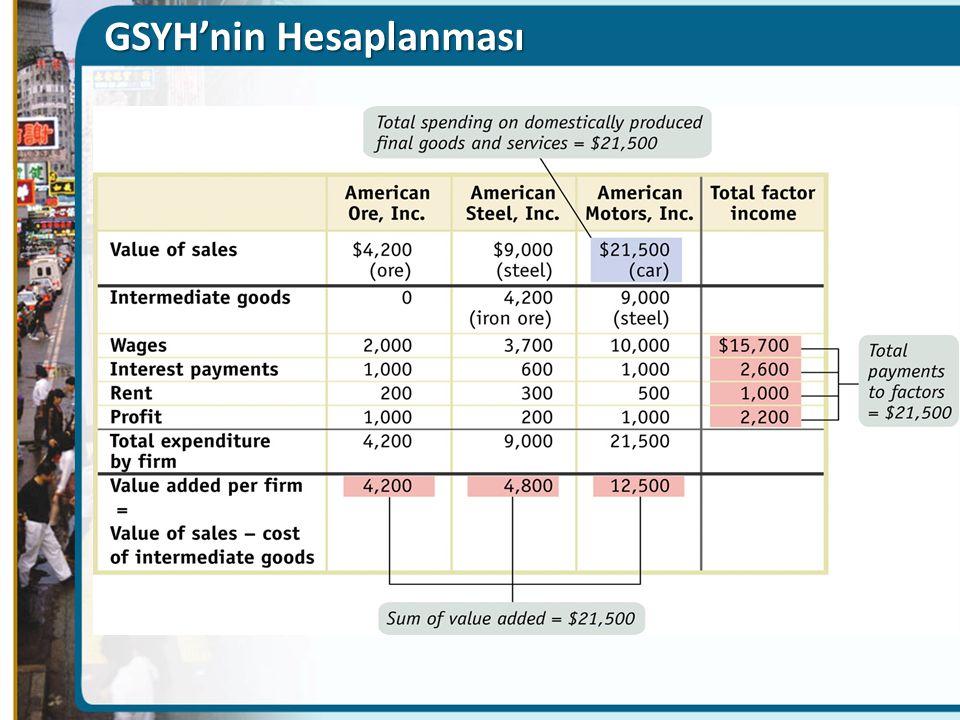 GSYH'nin Hesaplanması