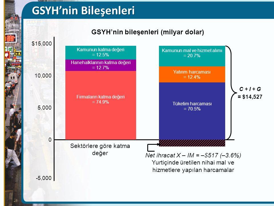 GSYH'nin Bileşenleri $15,000 10,000 5,000 0 -5,000 Kamunun katma değeri = 12.5% Hanehalklarının katma değeri = 12.7% Firmaların katma değeri = 74.9% Tüketim harcaması = 70.5% Yatırım harcaması = 12.4% Kamunun mal ve hizmet alımı = 20.7% GSYH'nin bileşenleri (milyar dolar) C + I + G = $14,527 Net ihracat X – IM = –$517 (–3.6%) Yurtiçinde üretilen nihai mal ve hizmetlere yapılan harcamalar Sektörlere göre katma değer