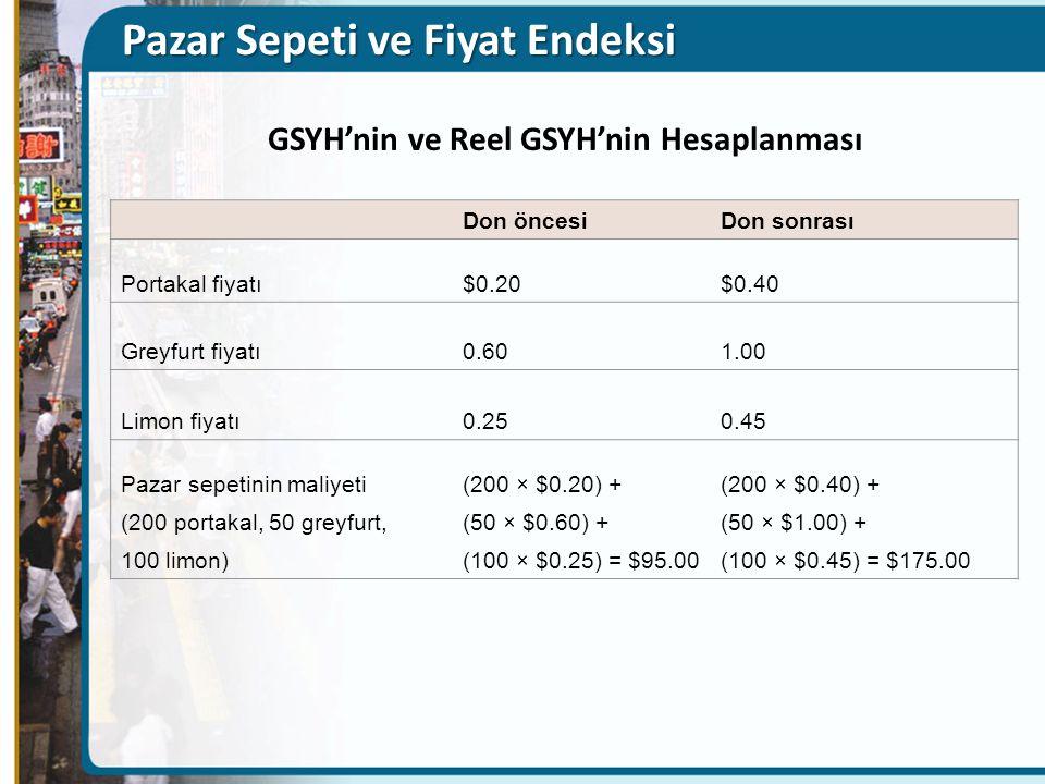 Pazar Sepeti ve Fiyat Endeksi Don öncesiDon sonrası Portakal fiyatı$0.20$0.40 Greyfurt fiyatı0.601.00 Limon fiyatı0.250.45 Pazar sepetinin maliyeti(200 × $0.20) +(200 × $0.40) + (200 portakal, 50 greyfurt,(50 × $0.60) +(50 × $1.00) + 100 limon)(100 × $0.25) = $95.00(100 × $0.45) = $175.00 GSYH'nin ve Reel GSYH'nin Hesaplanması