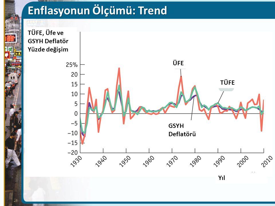 Enflasyonun Ölçümü: Trend TÜFE, Üfe ve GSYH Deflatör Yüzde değişim Yıl GSYH Deflatörü ÜFE TÜFE