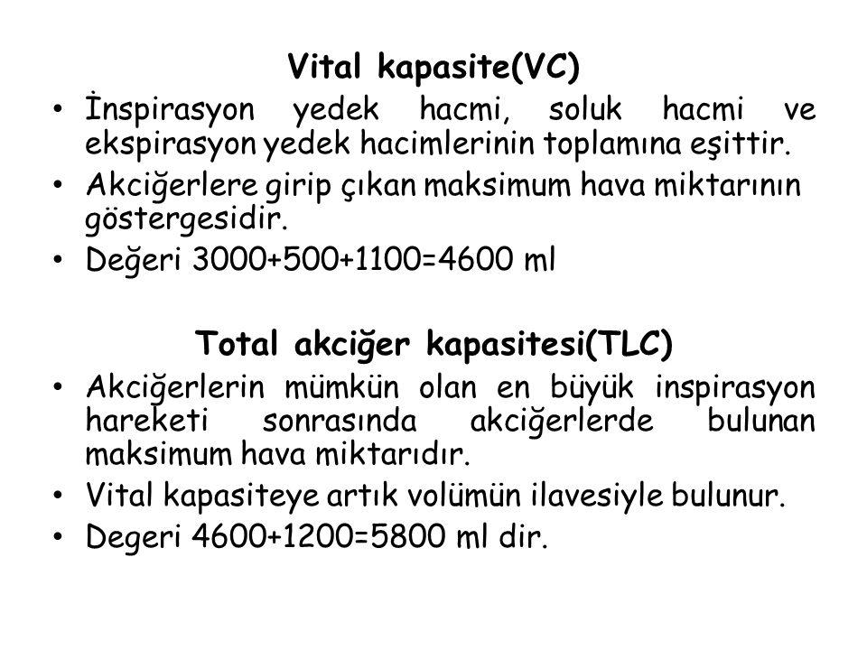 Vital kapasite(VC) İnspirasyon yedek hacmi, soluk hacmi ve ekspirasyon yedek hacimlerinin toplamına eşittir. Akciğerlere girip çıkan maksimum hava mik