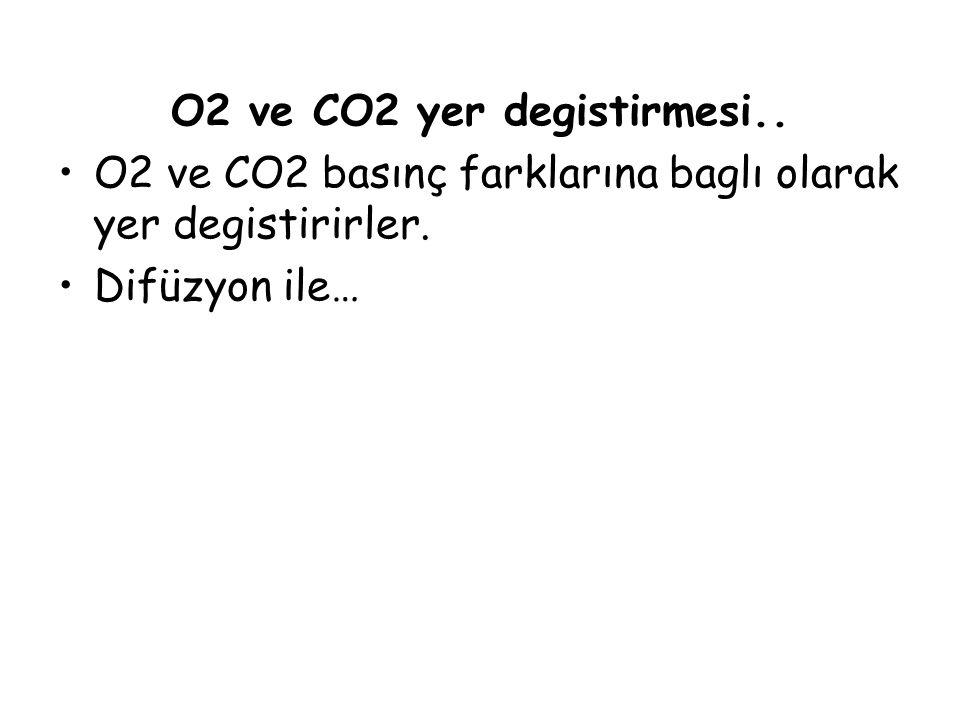 O2 ve CO2 yer degistirmesi.. O2 ve CO2 basınç farklarına baglı olarak yer degistirirler. Difüzyon ile…