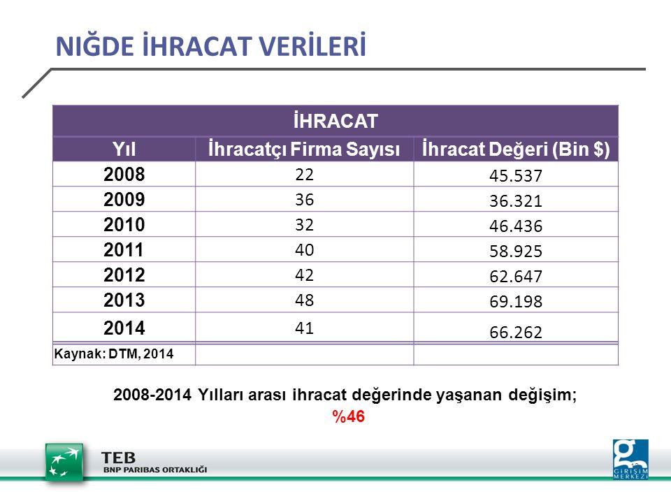 13 İHRACAT Yılİhracatçı Firma Sayısıİhracat Değeri (Bin $) 200822 45.537 200936 36.321 201032 46.436 201140 58.925 201242 62.647 2013 48 69.198 201441 66.262 Kaynak: DTM, 2014 2008-2014 Yılları arası ihracat değerinde yaşanan değişim; %46 NIĞDE İHRACAT VERİLERİ
