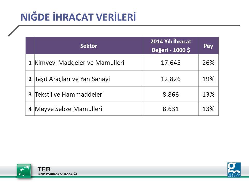 14 Sektör 2014 Yılı İhracat Değeri - 1000 $ Pay 1 Kimyevi Maddeler ve Mamulleri17.64526% 2 Taşıt Araçları ve Yan Sanayi12.82619% 3 Tekstil ve Hammaddeleri8.86613% 4 Meyve Sebze Mamulleri8.63113% NIĞDE İHRACAT VERİLERİ
