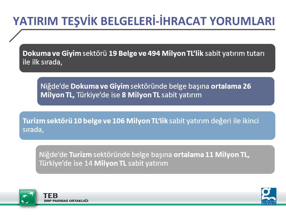19 Dokuma ve Giyim sektörü 19 Belge ve 494 Milyon TL'lik sabit yatırım tutarı ile ilk sırada, Niğde'de Dokuma ve Giyim sektöründe belge başına ortalama 26 Milyon TL, Türkiye'de ise 8 Milyon TL sabit yatırım Turizm sektörü 10 belge ve 106 Milyon TL'lik sabit yatırım değeri ile ikinci sırada, Niğde'de Turizm sektöründe belge başına ortalama 11 Milyon TL, Türkiye'de ise 14 Milyon TL sabit yatırım YATIRIM TEŞVİK BELGELERİ-İHRACAT YORUMLARI