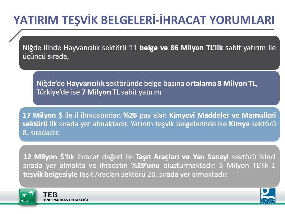 20 YATIRIM TEŞVİK BELGELERİ-İHRACAT YORUMLARI Niğde ilinde Hayvancılık sektörü 11 belge ve 86 Milyon TL'lik sabit yatırım ile üçüncü sırada, Niğde'de Hayvancılık sektöründe belge başına ortalama 8 Milyon TL, Türkiye'de ise 7 Milyon TL sabit yatırım 17 Milyon $ ile il ihracatından %26 pay alan Kimyevi Maddeler ve Mamulleri sektörü ilk sırada yer almaktadır.
