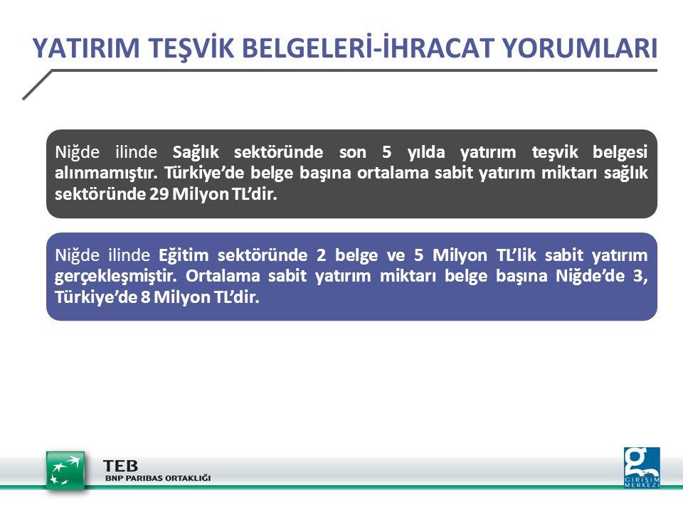21 YATIRIM TEŞVİK BELGELERİ-İHRACAT YORUMLARI Niğde ilinde Sağlık sektöründe son 5 yılda yatırım teşvik belgesi alınmamıştır. Türkiye'de belge başına