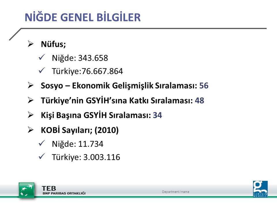 Department / name 3 NİĞDE GENEL BİLGİLER  Nüfus; Niğde: 343.658 Türkiye:76.667.864  Sosyo – Ekonomik Gelişmişlik Sıralaması: 56  Türkiye'nin GSYİH'sına Katkı Sıralaması: 48  Kişi Başına GSYİH Sıralaması: 34  KOBİ Sayıları; (2010) Niğde: 11.734 Türkiye: 3.003.116