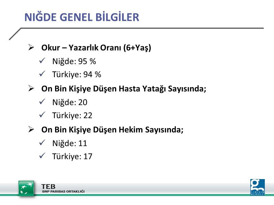 4  Okur – Yazarlık Oranı (6+Yaş) Niğde: 95 % Türkiye: 94 %  On Bin Kişiye Düşen Hasta Yatağı Sayısında; Niğde: 20 Türkiye: 22  On Bin Kişiye Düşen Hekim Sayısında; Niğde: 11 Türkiye: 17 NIĞDE GENEL BİLGİLER