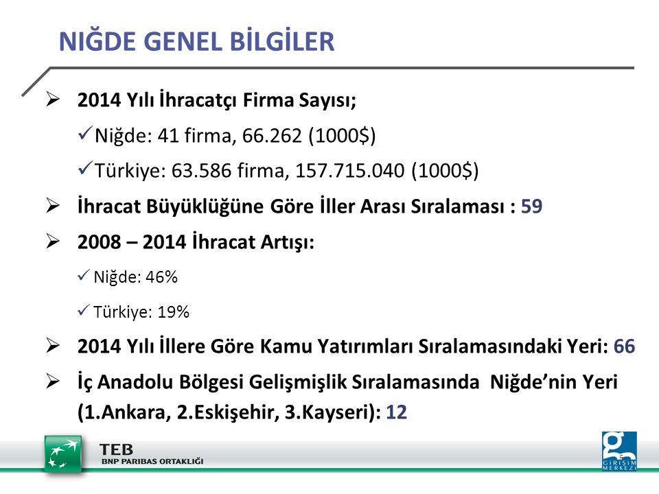 5  2014 Yılı İhracatçı Firma Sayısı; Niğde: 41 firma, 66.262 (1000$) Türkiye: 63.586 firma, 157.715.040 (1000$)  İhracat Büyüklüğüne Göre İller Arası Sıralaması : 59  2008 – 2014 İhracat Artışı: Niğde: 46% Türkiye: 19%  2014 Yılı İllere Göre Kamu Yatırımları Sıralamasındaki Yeri: 66  İç Anadolu Bölgesi Gelişmişlik Sıralamasında Niğde'nin Yeri (1.Ankara, 2.Eskişehir, 3.Kayseri): 12