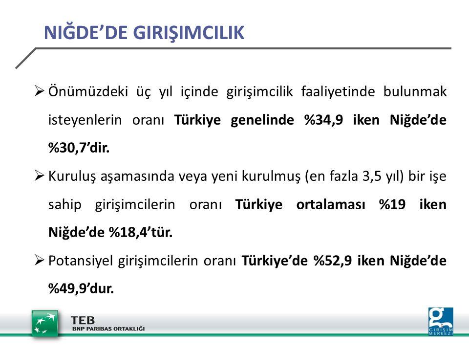 9 NIĞDE'DE GIRIŞIMCILIK  Önümüzdeki üç yıl içinde girişimcilik faaliyetinde bulunmak isteyenlerin oranı Türkiye genelinde %34,9 iken Niğde'de %30,7'dir.