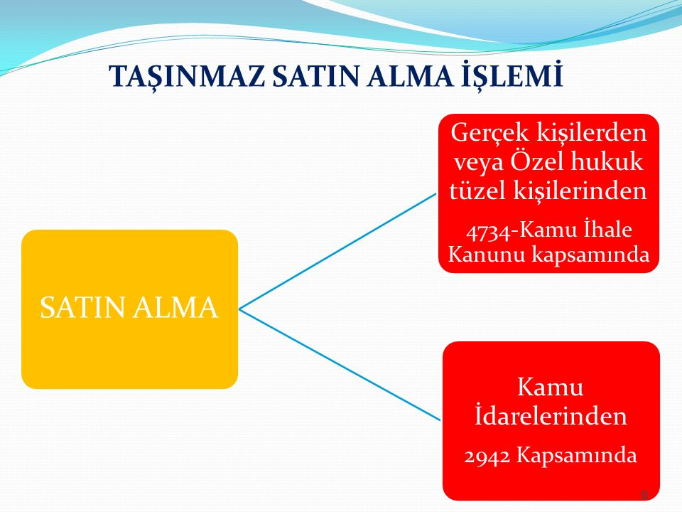 TAŞINMAZ SATIN ALMA İŞLEMİ SATIN ALMA Gerçek kişilerden veya Özel hukuk tüzel kişilerinden 4734-Kamu İhale Kanunu kapsamında Kamu İdarelerinden 2942 K