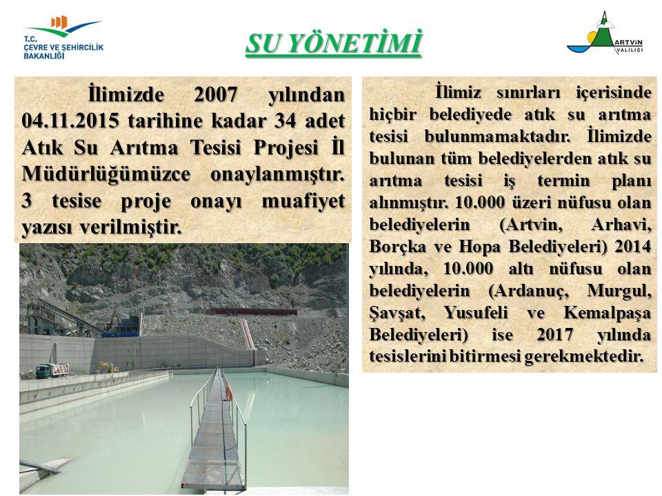SU YÖNETİMİ İlimizde 2007 yılından 04.11.2015 tarihine kadar 34 adet Atık Su Arıtma Tesisi Projesi İl Müdürlüğümüzce onaylanmıştır. 3 tesise proje ona