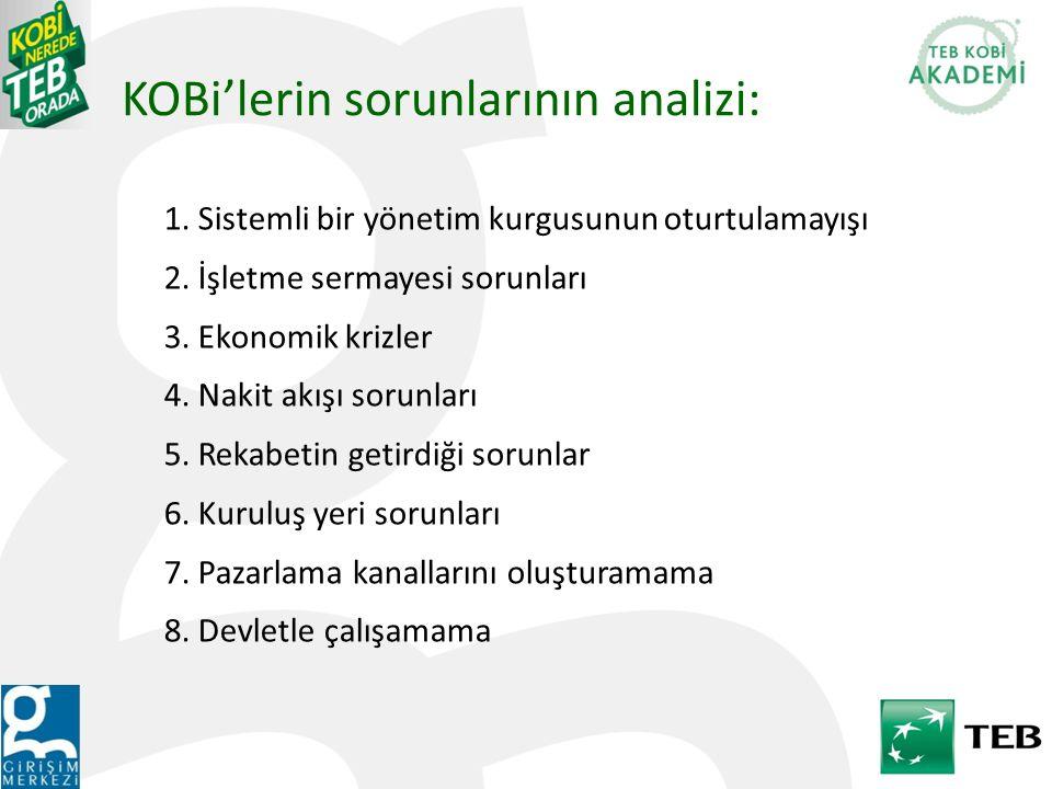 KOBi'lerin sorunlarının analizi: 1. Sistemli bir yönetim kurgusunun oturtulamayışı 2. İşletme sermayesi sorunları 3. Ekonomik krizler 4. Nakit akışı s