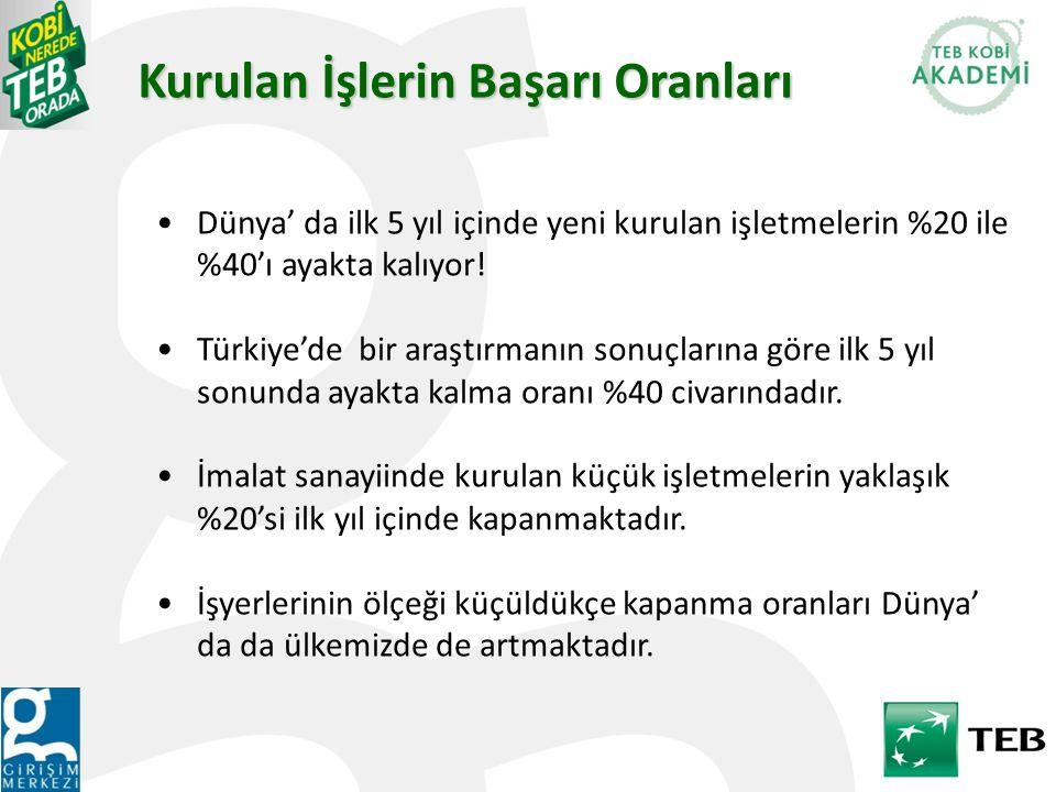 Dünya' da ilk 5 yıl içinde yeni kurulan işletmelerin %20 ile %40'ı ayakta kalıyor! Türkiye'de bir araştırmanın sonuçlarına göre ilk 5 yıl sonunda ayak