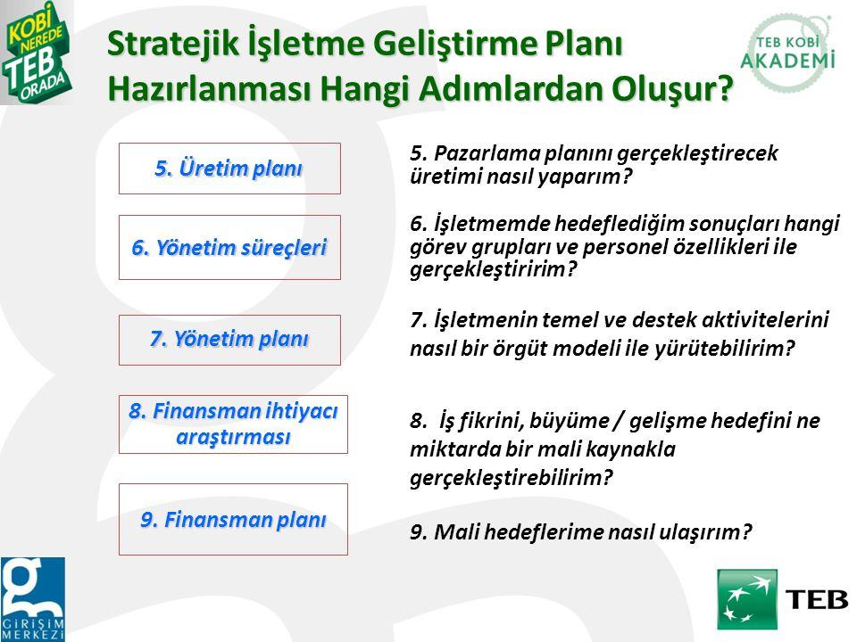 5. Üretim planı 6. Yönetim süreçleri 7. Yönetim planı 8. Finansman ihtiyacı araştırması 9. Finansman planı 9. Mali hedeflerime nasıl ulaşırım? 6. İşle