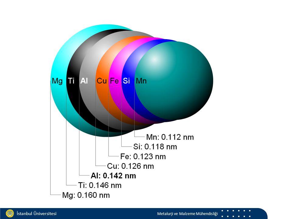 Materials and Chemistry İstanbul Üniversitesi Metalurji ve Malzeme Mühendisliği İstanbul Üniversitesi Metalurji ve Malzeme Mühendisliği Sadece A atomları A yanında B (çözünmüş) (A) veya    A B    sıvı sıvı