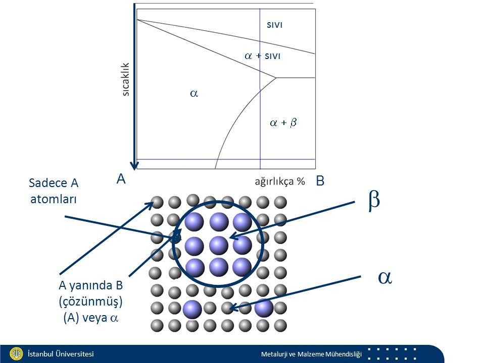 Materials and Chemistry İstanbul Üniversitesi Metalurji ve Malzeme Mühendisliği İstanbul Üniversitesi Metalurji ve Malzeme Mühendisliği   A B    sıvı sıvı