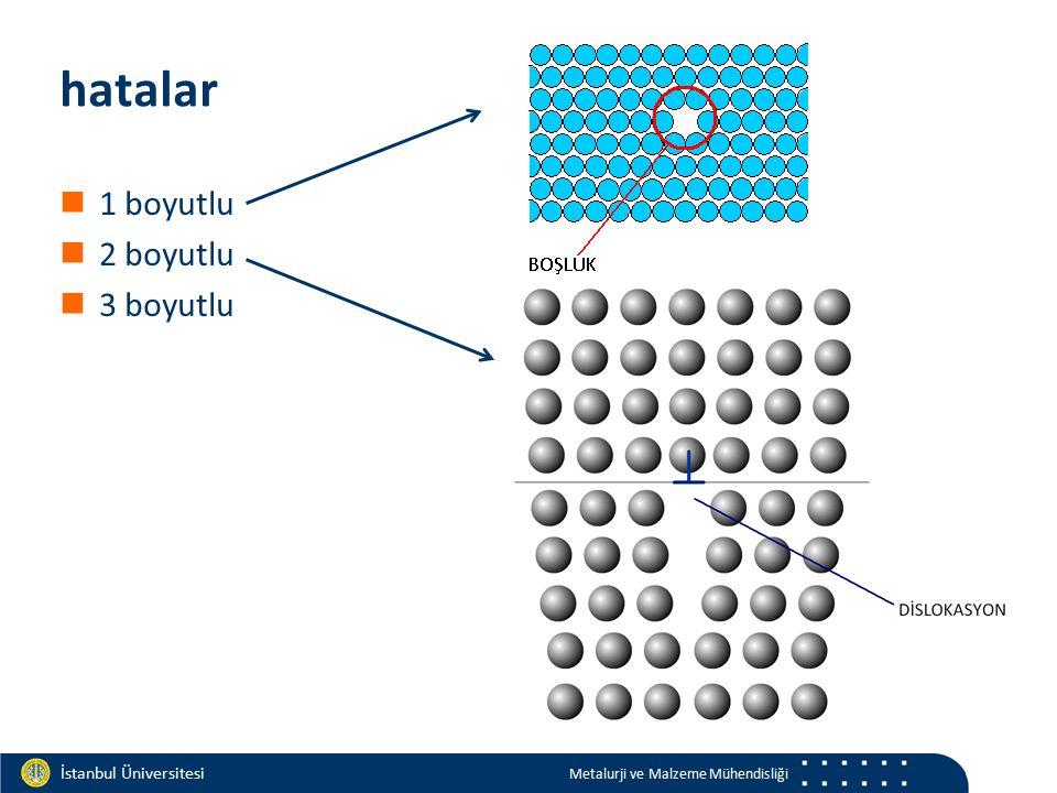 Materials and Chemistry İstanbul Üniversitesi Metalurji ve Malzeme Mühendisliği İstanbul Üniversitesi Metalurji ve Malzeme Mühendisliği hatalar 1 boyu