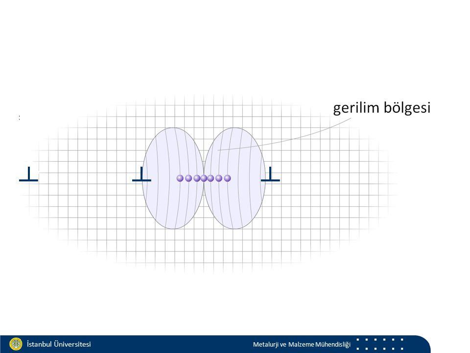 Materials and Chemistry İstanbul Üniversitesi Metalurji ve Malzeme Mühendisliği İstanbul Üniversitesi Metalurji ve Malzeme Mühendisliği matriks uyumlu yarı uyumlu uyumsuz