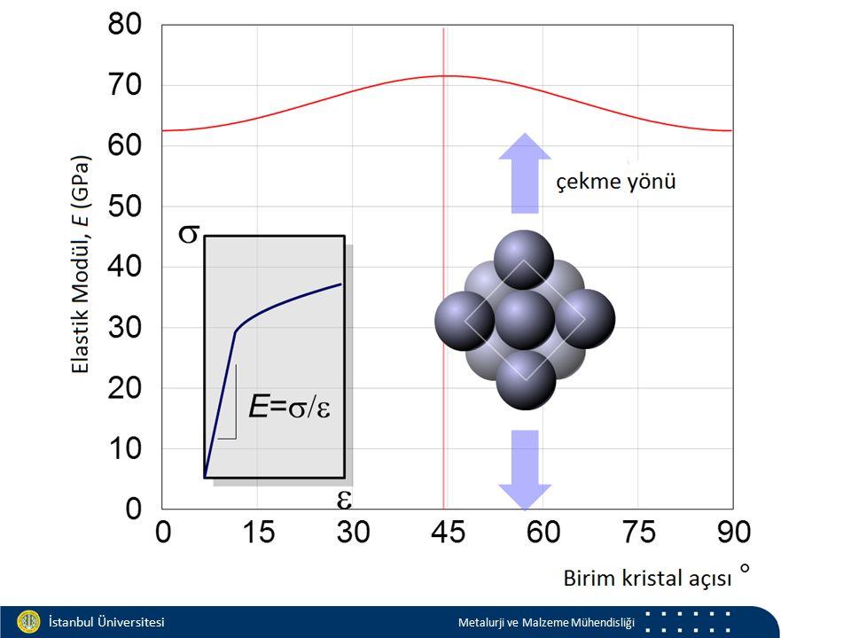 Materials and Chemistry İstanbul Üniversitesi Metalurji ve Malzeme Mühendisliği İstanbul Üniversitesi Metalurji ve Malzeme Mühendisliği