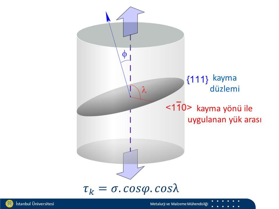 Materials and Chemistry İstanbul Üniversitesi Metalurji ve Malzeme Mühendisliği İstanbul Üniversitesi Metalurji ve Malzeme Mühendisliği Schmid Faktörü