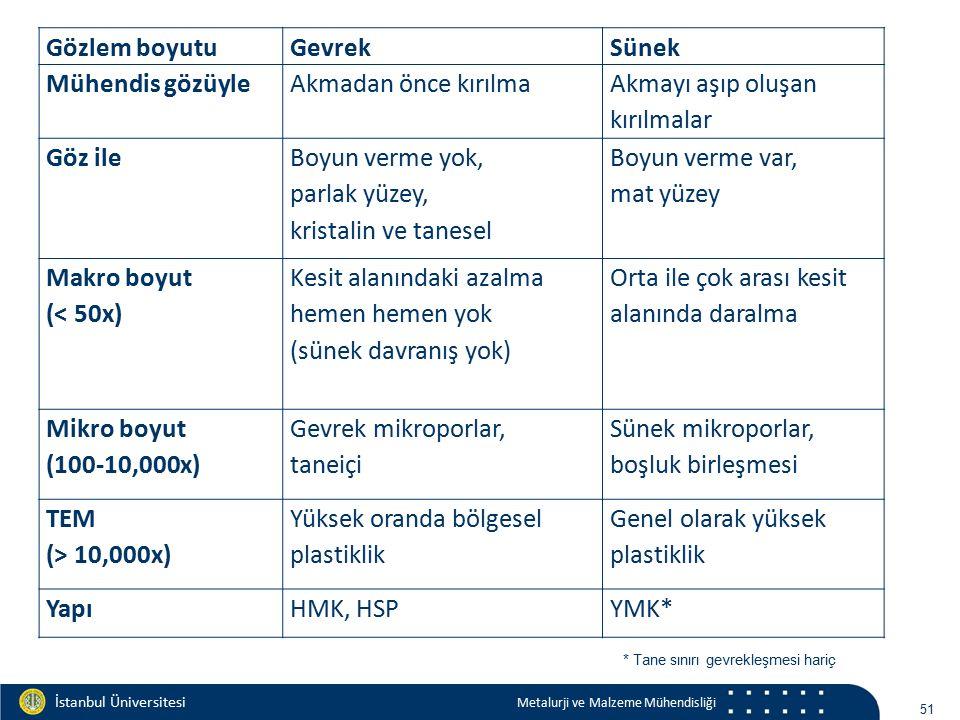 Materials and Chemistry İstanbul Üniversitesi Metalurji ve Malzeme Mühendisliği İstanbul Üniversitesi Metalurji ve Malzeme Mühendisliği kırılma 52