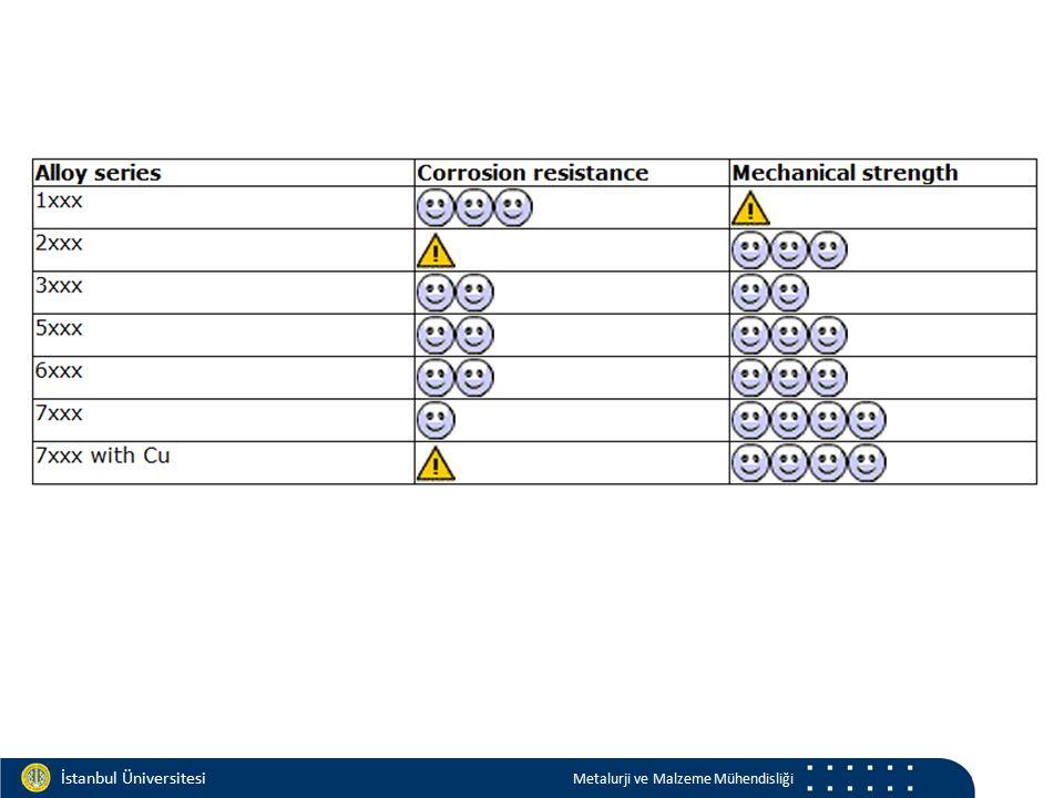 Materials and Chemistry İstanbul Üniversitesi Metalurji ve Malzeme Mühendisliği İstanbul Üniversitesi Metalurji ve Malzeme Mühendisliği Fiziksel Metalurji Katı çözelti oluşumu İkinci fazlar Tane inceltme Deformasyon sertleşmesi Çökelme sertleşmesi