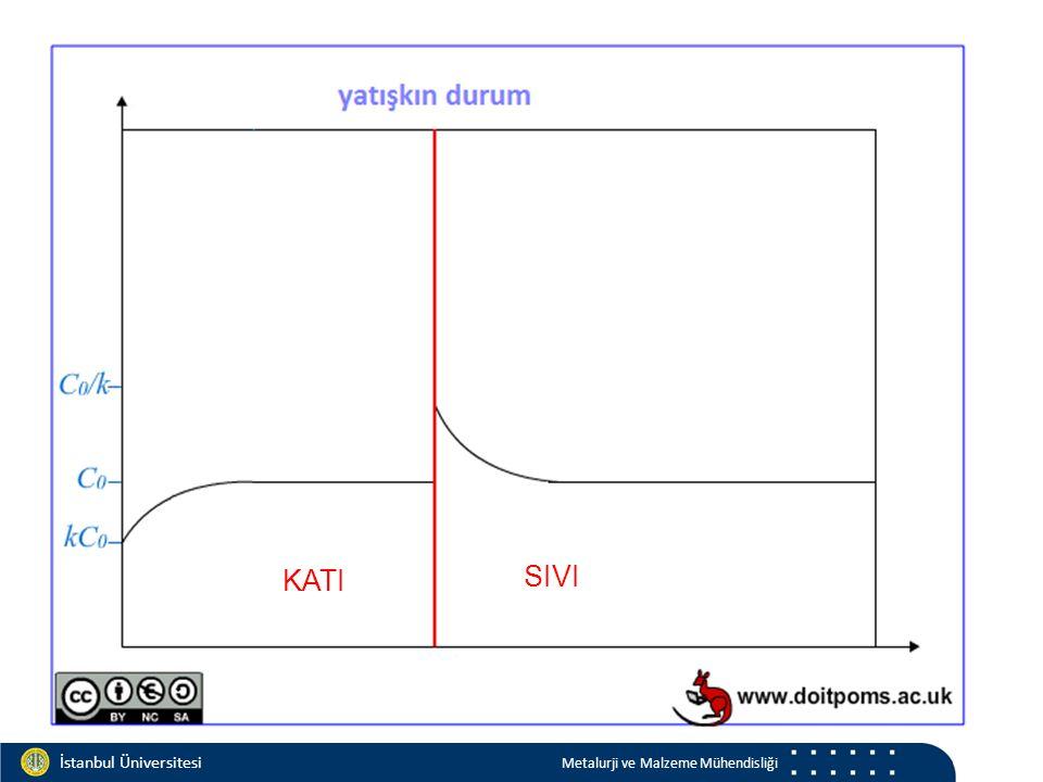 Materials and Chemistry İstanbul Üniversitesi Metalurji ve Malzeme Mühendisliği İstanbul Üniversitesi Metalurji ve Malzeme Mühendisliği KATI SIVI