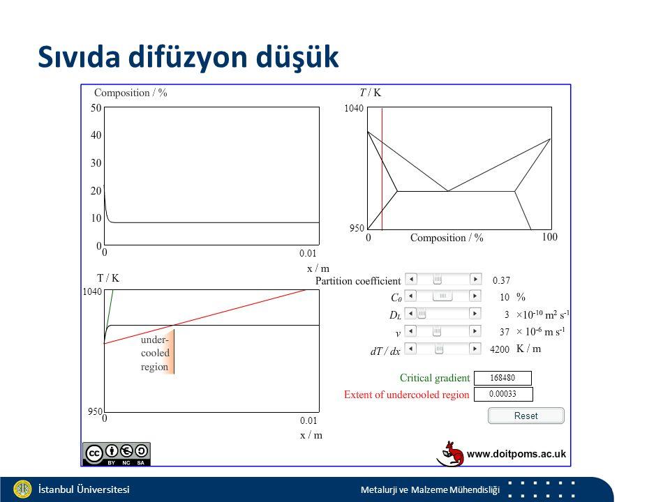 Materials and Chemistry İstanbul Üniversitesi Metalurji ve Malzeme Mühendisliği İstanbul Üniversitesi Metalurji ve Malzeme Mühendisliği Sıvıda difüzyon düşük