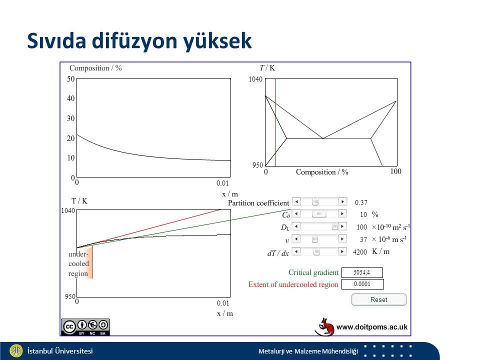 Materials and Chemistry İstanbul Üniversitesi Metalurji ve Malzeme Mühendisliği İstanbul Üniversitesi Metalurji ve Malzeme Mühendisliği Sıvıda difüzyon yüksek