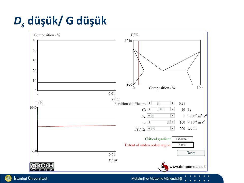 Materials and Chemistry İstanbul Üniversitesi Metalurji ve Malzeme Mühendisliği İstanbul Üniversitesi Metalurji ve Malzeme Mühendisliği D s düşük/ G düşük