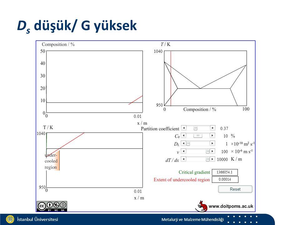 Materials and Chemistry İstanbul Üniversitesi Metalurji ve Malzeme Mühendisliği İstanbul Üniversitesi Metalurji ve Malzeme Mühendisliği D s düşük/ G y
