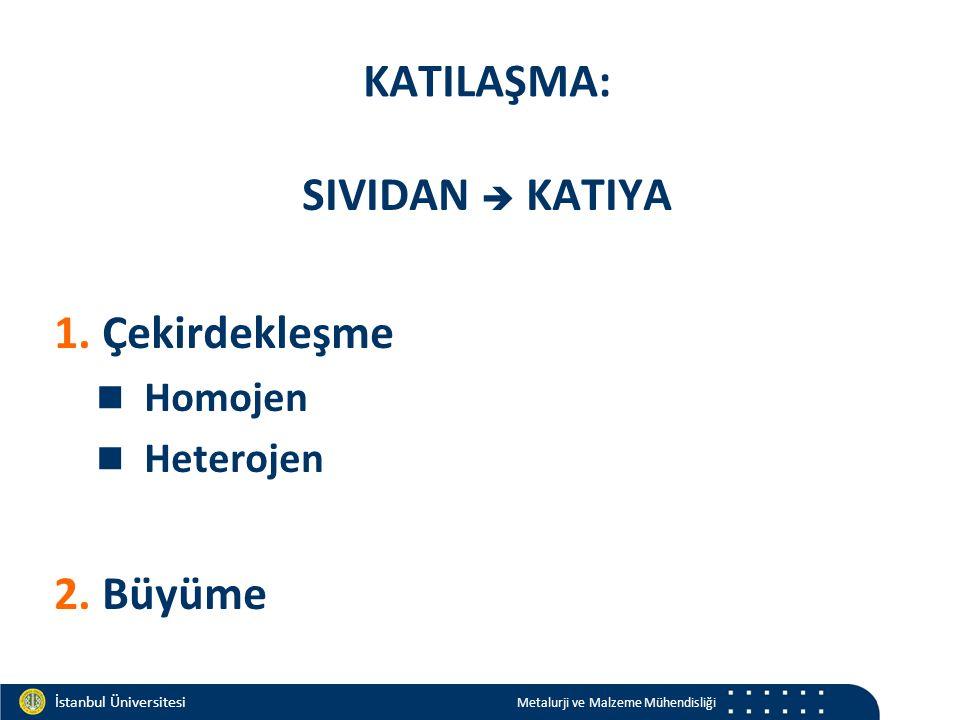 Materials and Chemistry İstanbul Üniversitesi Metalurji ve Malzeme Mühendisliği İstanbul Üniversitesi Metalurji ve Malzeme Mühendisliği KATILAŞMA: SIVIDAN  KATIYA 1.Çekirdekleşme Homojen Heterojen 2.Büyüme