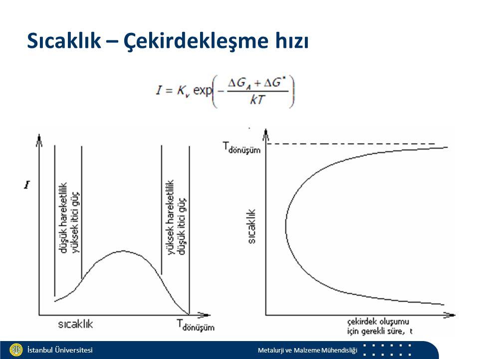 Materials and Chemistry İstanbul Üniversitesi Metalurji ve Malzeme Mühendisliği İstanbul Üniversitesi Metalurji ve Malzeme Mühendisliği Sıcaklık – Çek